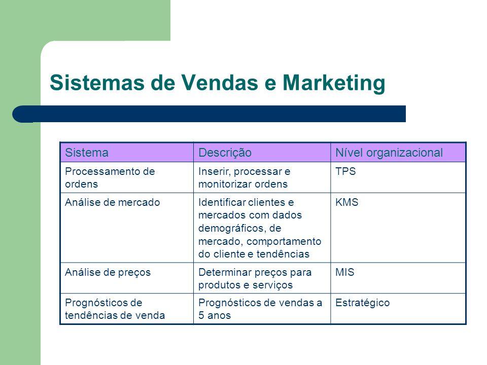 Sistemas de Vendas e Marketing SistemaDescriçãoNível organizacional Processamento de ordens Inserir, processar e monitorizar ordens TPS Análise de mer