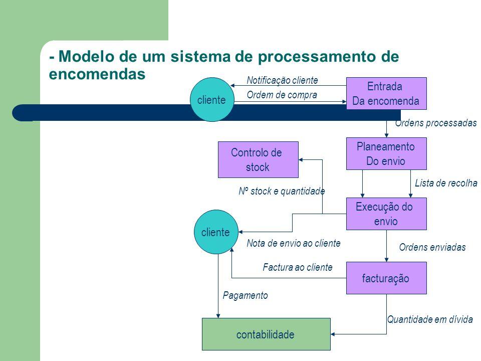 - Modelo de um sistema de processamento de encomendas Entrada Da encomenda cliente Planeamento Do envio Execução do envio facturação cliente Controlo
