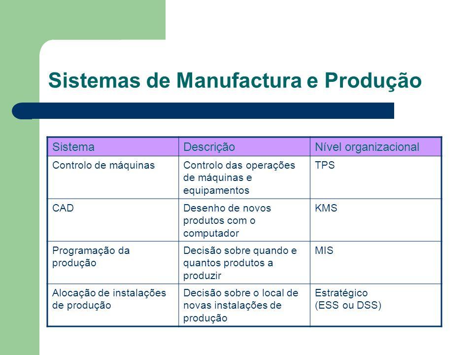 Sistemas de Manufactura e Produção SistemaDescriçãoNível organizacional Controlo de máquinasControlo das operações de máquinas e equipamentos TPS CADD