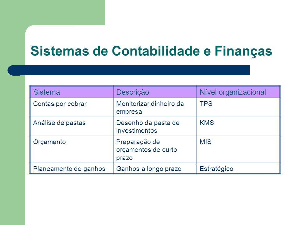 Sistemas de Contabilidade e Finanças SistemaDescriçãoNível organizacional Contas por cobrarMonitorizar dinheiro da empresa TPS Análise de pastasDesenh