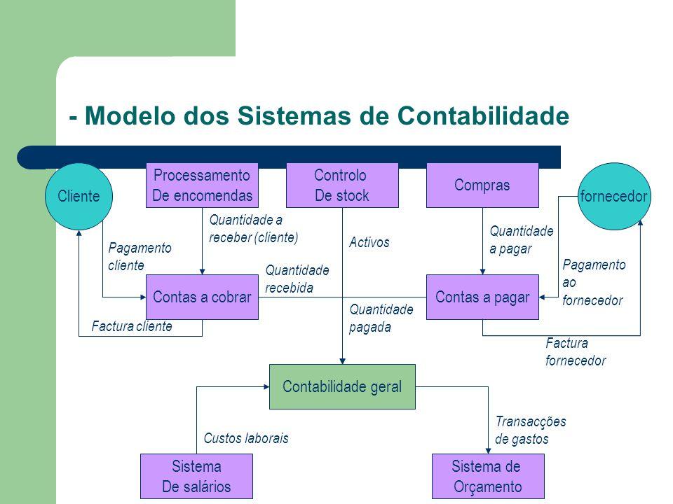 - Modelo dos Sistemas de Contabilidade Clientefornecedor Contabilidade geral Pagamento cliente Factura cliente Contas a pagar Sistema de Orçamento Sis