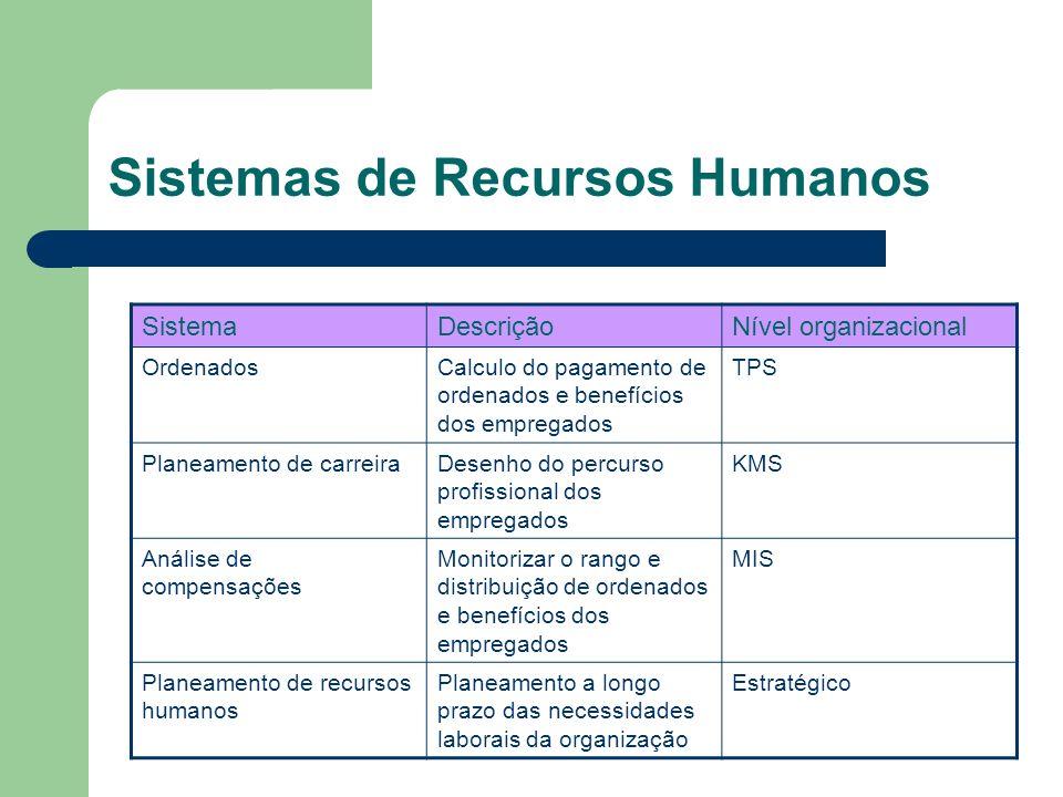 Sistemas de Recursos Humanos SistemaDescriçãoNível organizacional OrdenadosCalculo do pagamento de ordenados e benefícios dos empregados TPS Planeamen
