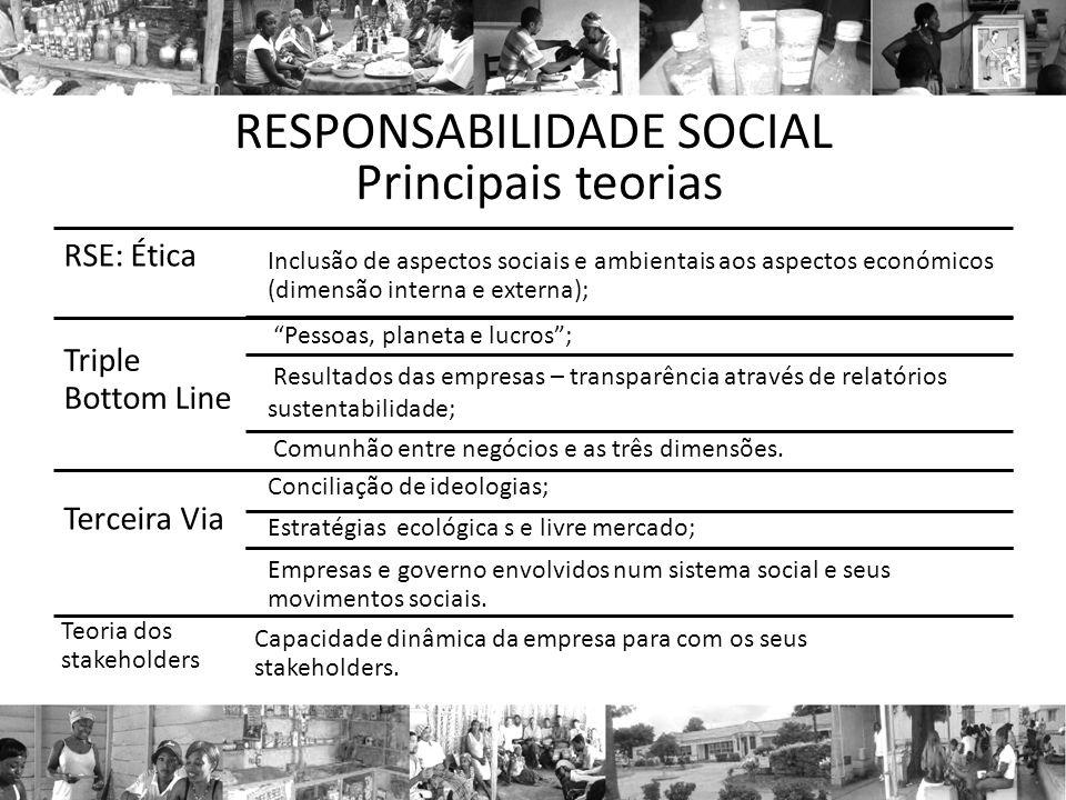 DOIS MODELOS DE RESPONSABILIDADE SOCIAL - Archie Carroll (1991) - Wayne Visser (2005) Ética (Ser ética – fazer o que é correcto) Legal (Obedecer a Lei) Filantrópica (conceito de empresa-cidadã) Económica (Gerar lucro)