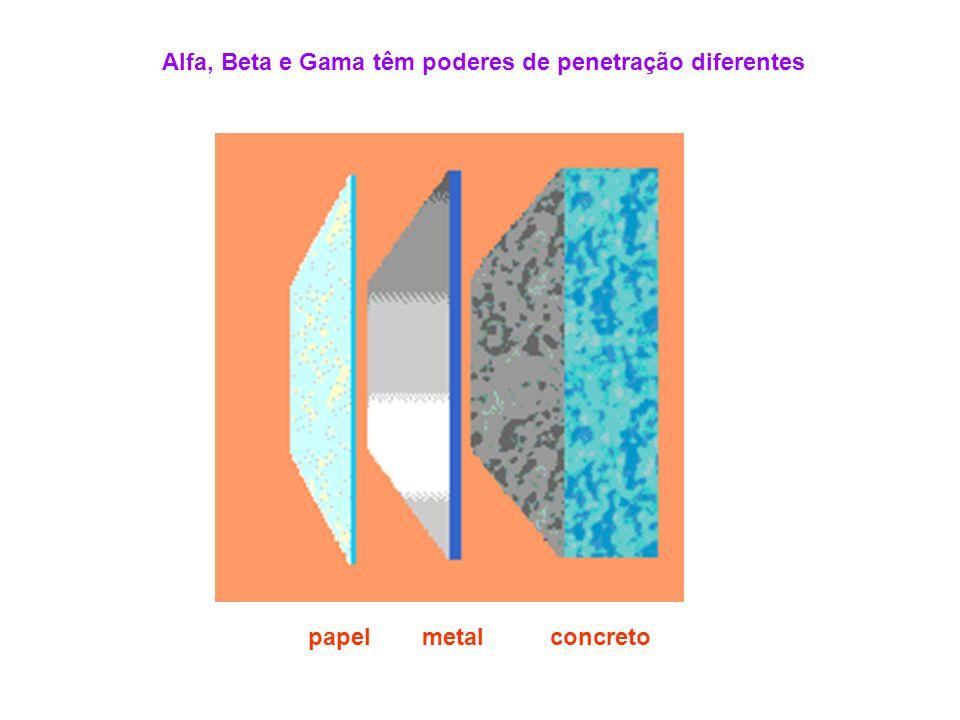 Alfa, Beta e Gama têm poderes de penetração diferentes papelmetalconcreto