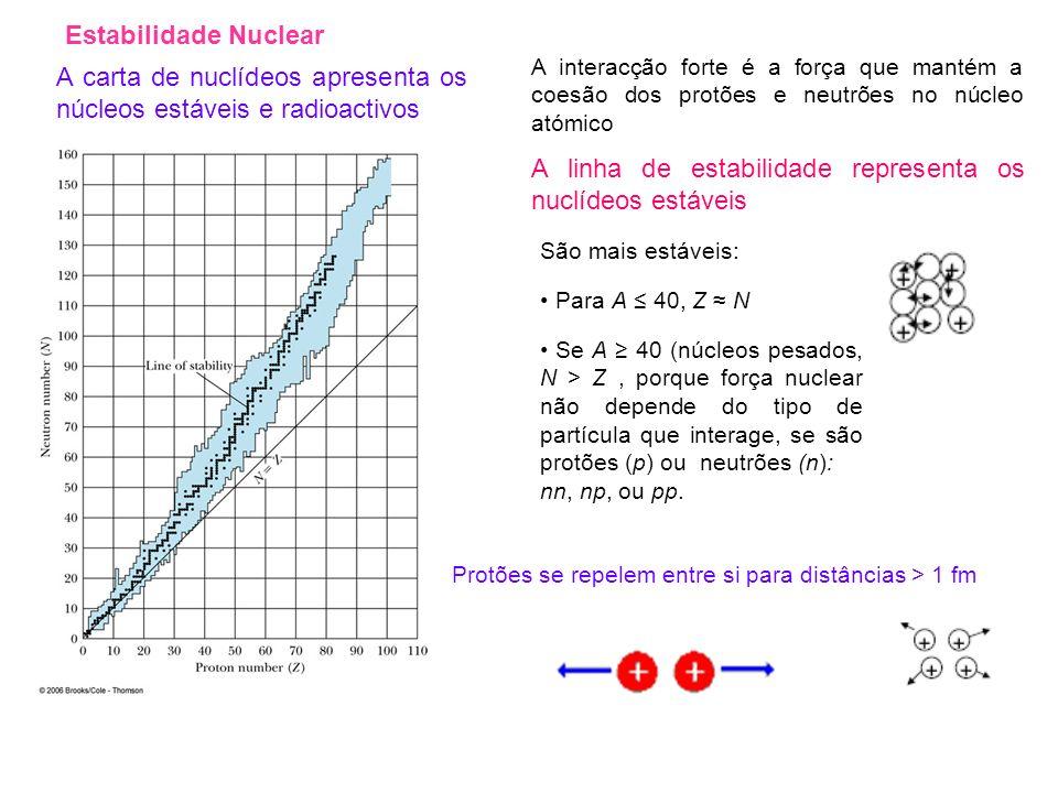 A carta de nuclídeos apresenta os núcleos estáveis e radioactivos A interacção forte é a força que mantém a coesão dos protões e neutrões no núcleo at