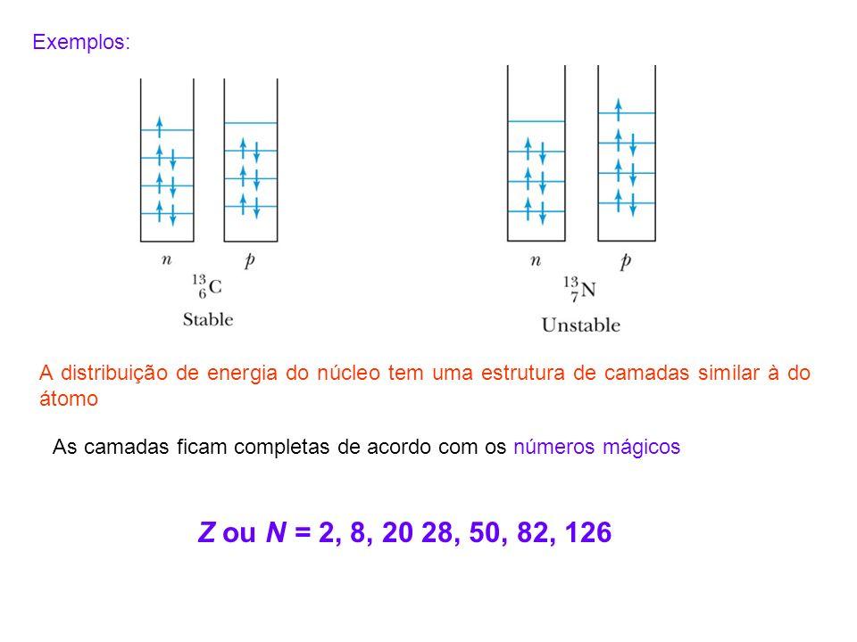 A distribuição de energia do núcleo tem uma estrutura de camadas similar à do átomo As camadas ficam completas de acordo com os números mágicos Z ou N