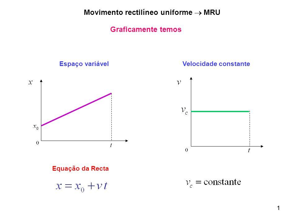 1 Graficamente temos Equação da Recta Velocidade constanteEspaço variável 1 Movimento rectilíneo uniforme MRU