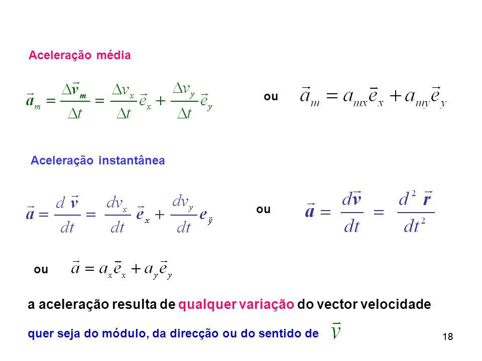 18 Aceleração instantânea Aceleração média ou a aceleração resulta de qualquer variação do vector velocidade quer seja do módulo, da direcção ou do se