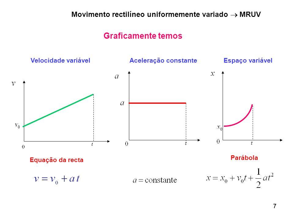777 Graficamente temos Equação da recta Aceleração constanteVelocidade variávelEspaço variável Parábola Movimento rectilíneo uniformemente variado MRU