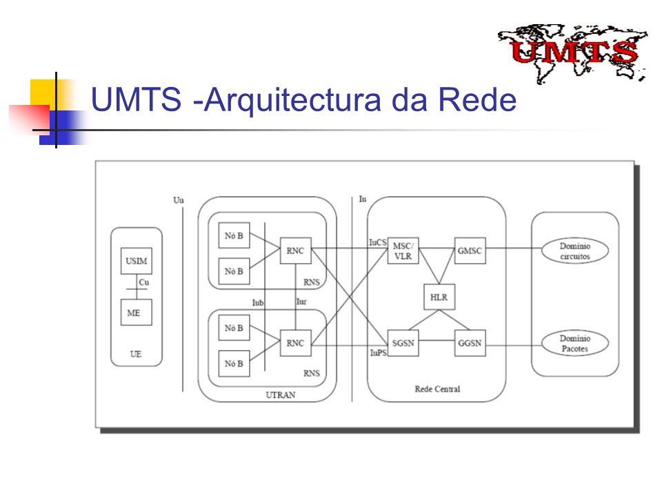 UMTS -Arquitectura da Rede