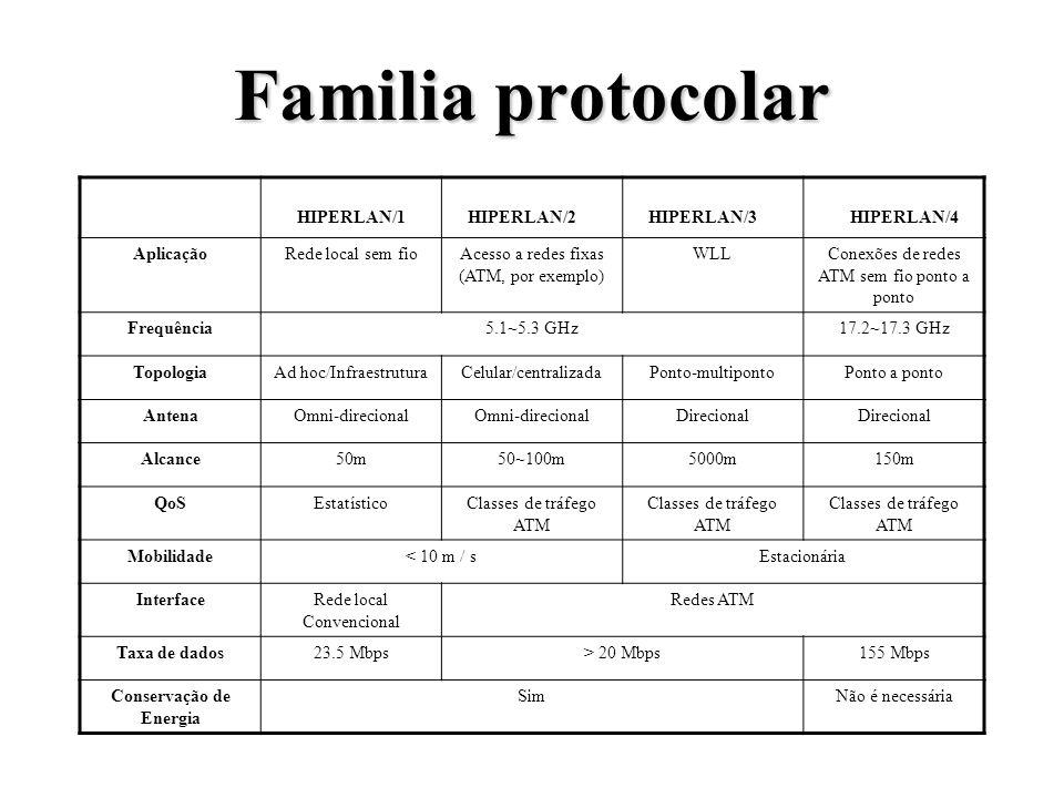 Familia protocolar HIPERLAN/1HIPERLAN/2 HIPERLAN/3 HIPERLAN/4 AplicaçãoRede local sem fioAcesso a redes fixas (ATM, por exemplo) WLLConexões de redes