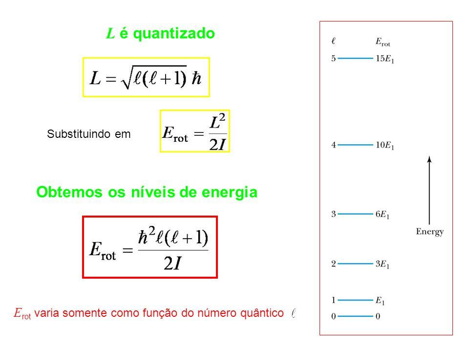 L é quantizado Obtemos os níveis de energia E rot varia somente como função do número quântico Substituindo em