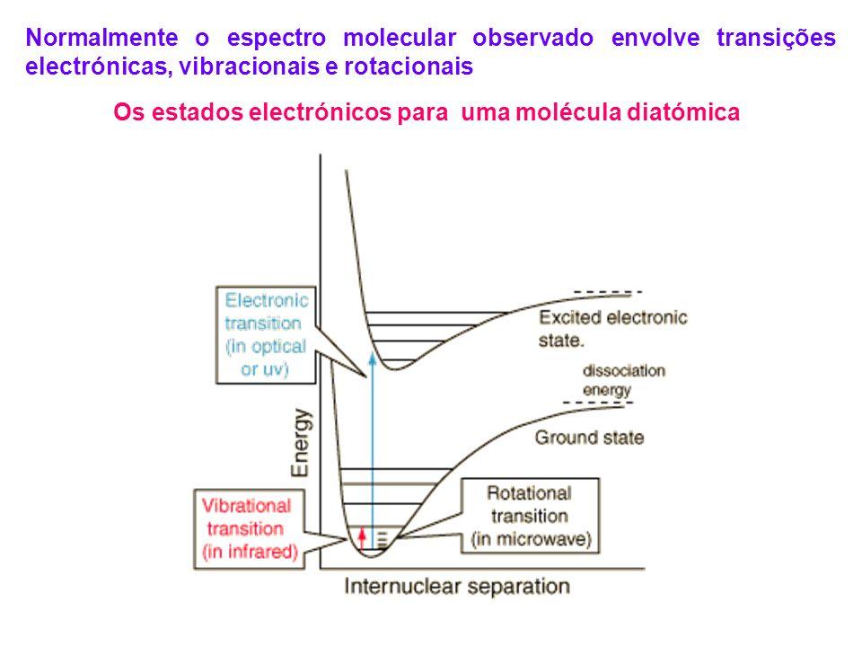 Normalmente o espectro molecular observado envolve transições electrónicas, vibracionais e rotacionais Os estados electrónicos para uma molécula diató