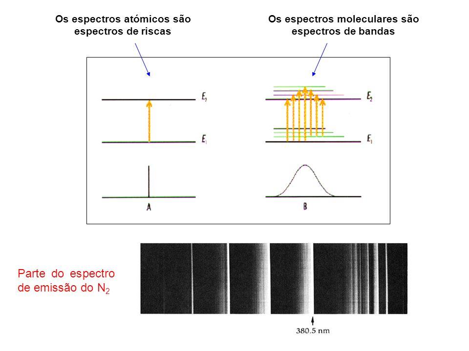 Os espectros atómicos são espectros de riscas Parte do espectro de emissão do N 2 Os espectros moleculares são espectros de bandas