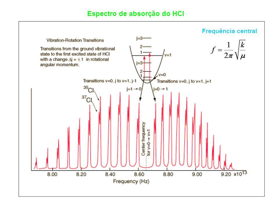 Espectro de absorção do HCl Frequência central