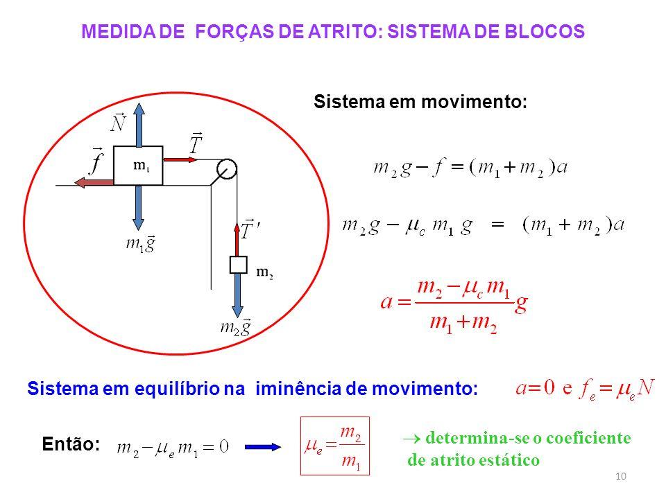 MEDIDA DE FORÇAS DE ATRITO: SISTEMA DE BLOCOS Sistema em movimento: Sistema em equilíbrio na iminência de movimento: Então: determina-se o coeficiente