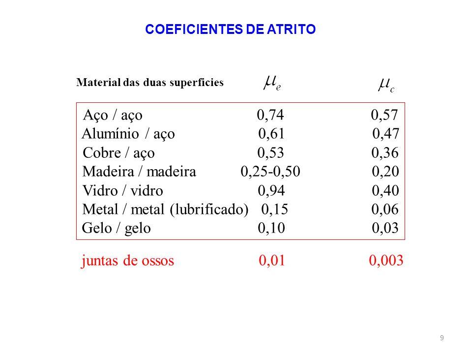 COEFICIENTES DE ATRITO Material das duas superficies Aço / aço 0,74 0,57 Alumínio / aço 0,61 0,47 Cobre / aço 0,53 0,36 Madeira / madeira 0,25-0,50 0,20 Vidro / vidro 0,94 0,40 Metal / metal (lubrificado) 0,15 0,06 Gelo / gelo 0,10 0,03 juntas de ossos 0,01 0,003 9