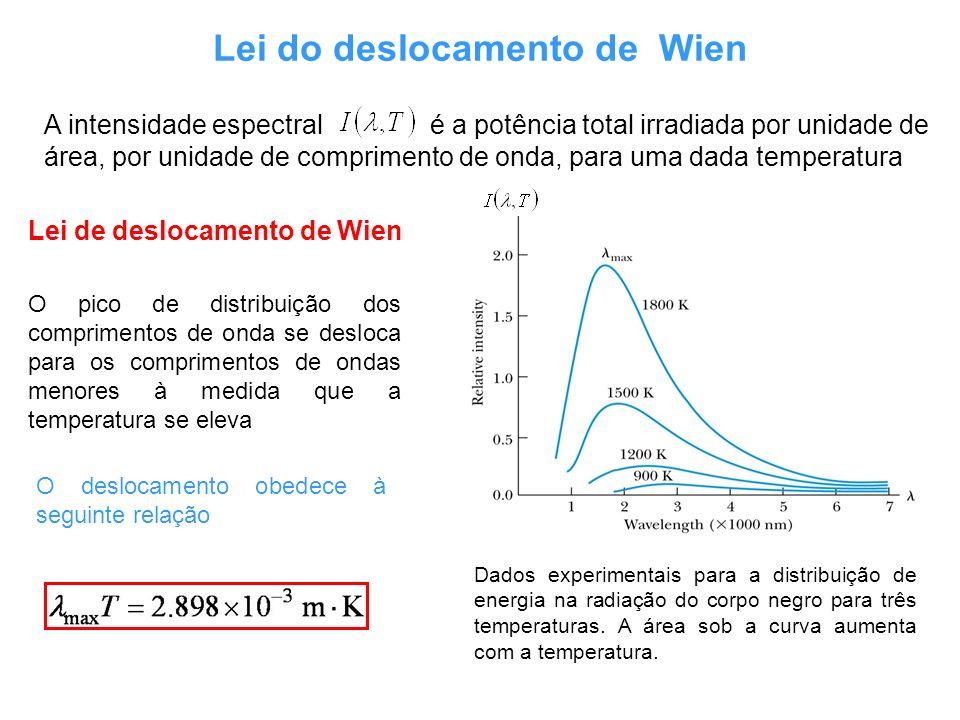 Dados experimentais para a distribuição de energia na radiação do corpo negro para três temperaturas. A área sob a curva aumenta com a temperatura. Le