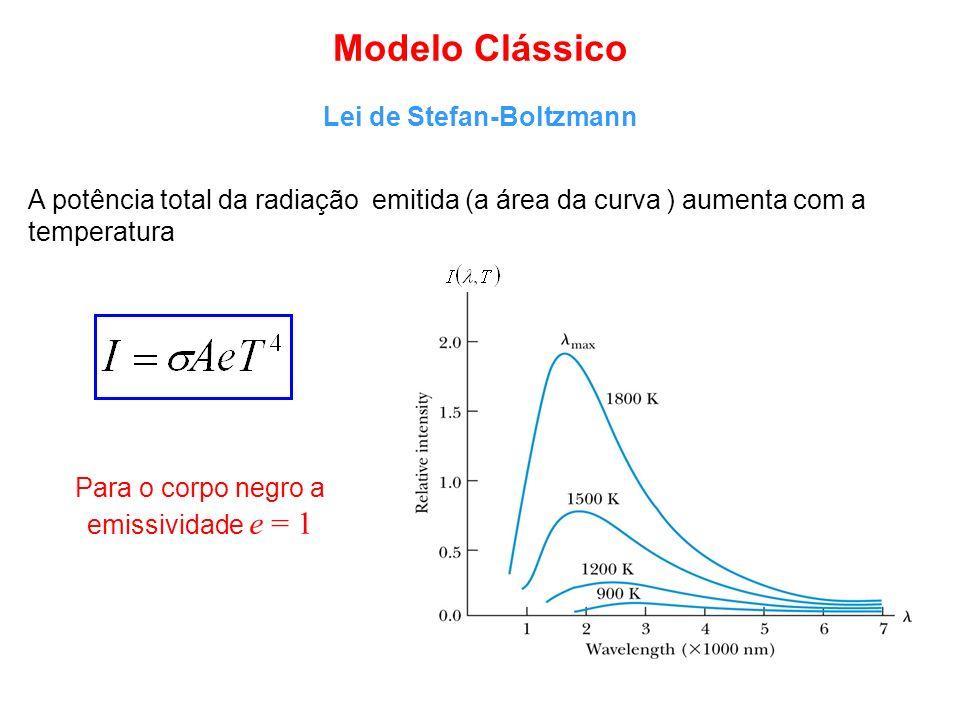 Modelo Clássico Lei de Stefan-Boltzmann A potência total da radiação emitida (a área da curva ) aumenta com a temperatura Para o corpo negro a emissiv
