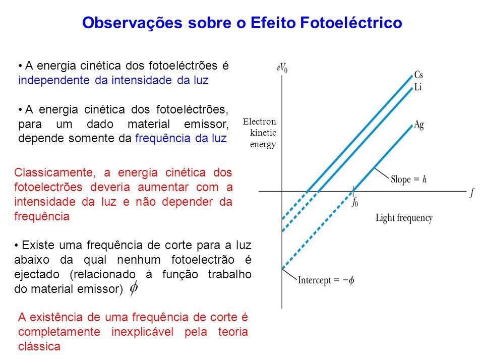 Observações sobre o Efeito Fotoeléctrico A energia cinética dos fotoeléctrões é independente da intensidade da luz A energia cinética dos fotoeléctrõe