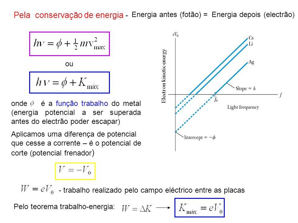 Electron kinetic energy Pela conservação de energia - Energia antes (fotão) = Energia depois (electrão) onde é a função trabalho do metal (energia pot