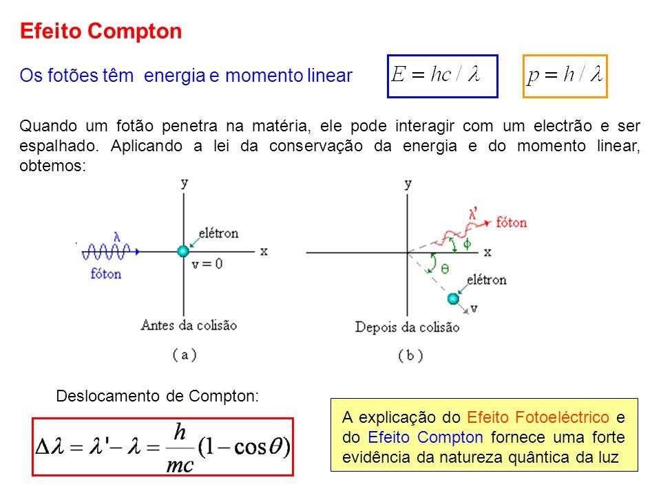 Efeito Compton Os fotões têm energia e momento linear Quando um fotão penetra na matéria, ele pode interagir com um electrão e ser espalhado. Aplicand