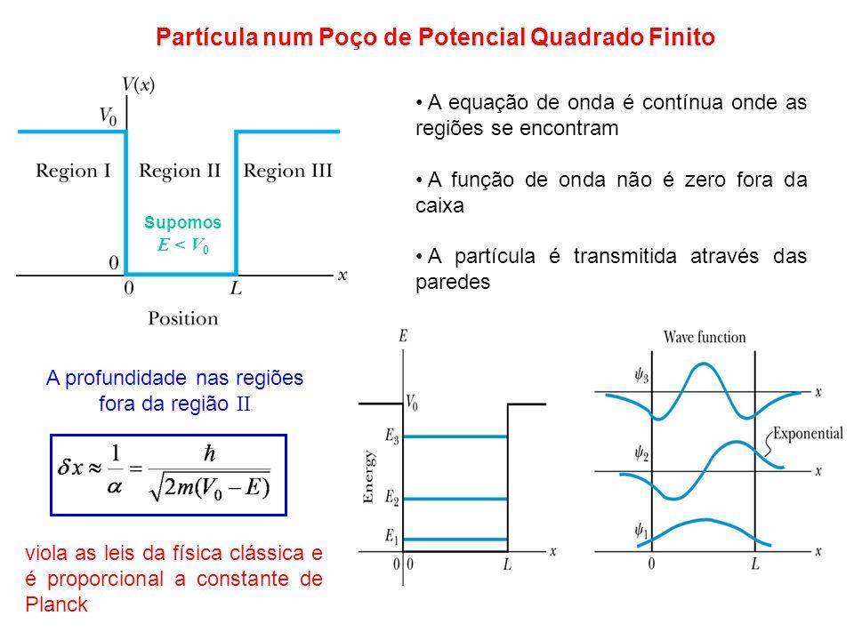 Partícula num Poço de Potencial Quadrado Finito Supomos E < V 0 A equação de onda é contínua onde as regiões se encontram A função de onda não é zero