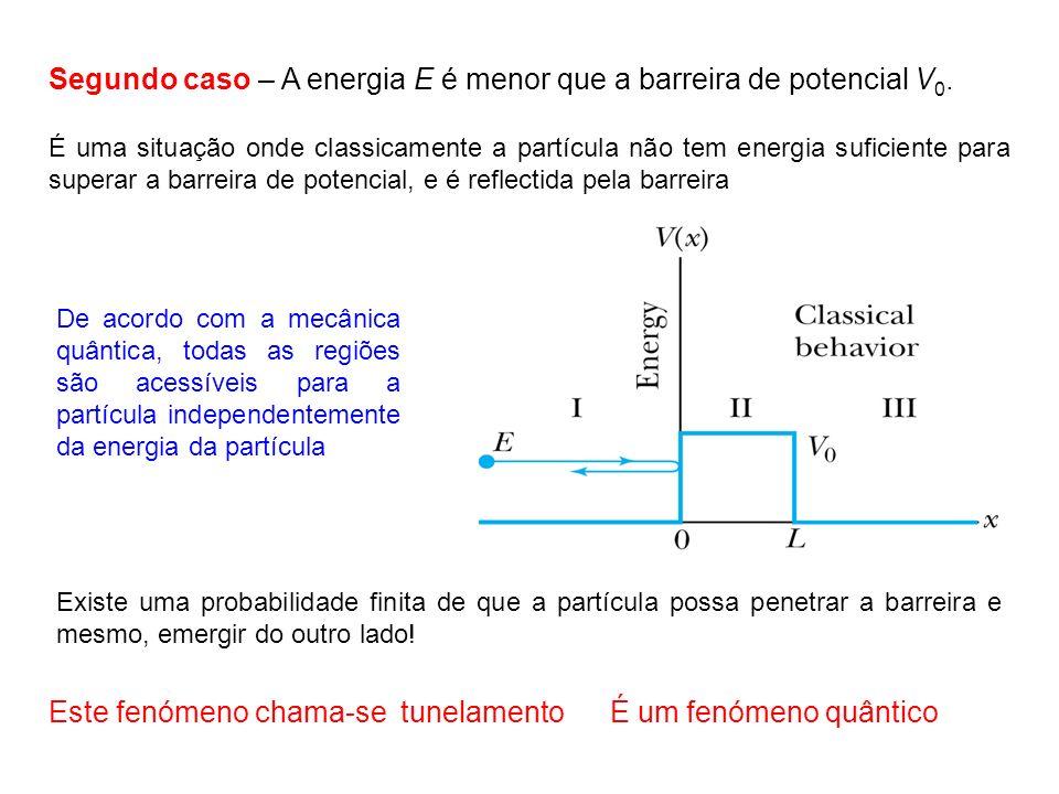 Segundo caso – A energia E é menor que a barreira de potencial V 0. É uma situação onde classicamente a partícula não tem energia suficiente para supe