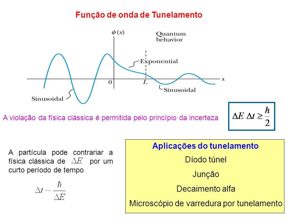 Função de onda de Tunelamento A violação da física clássica é permitida pelo princípio da incerteza A partícula pode contrariar a física clássica de p
