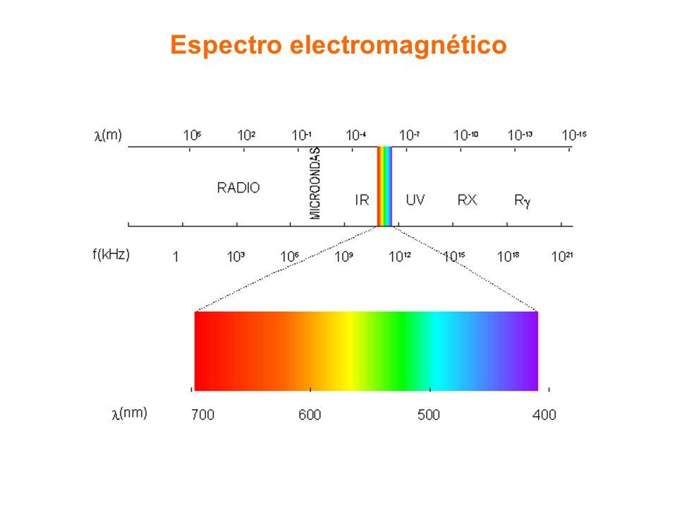 A luz da lâmpada emite radiação.