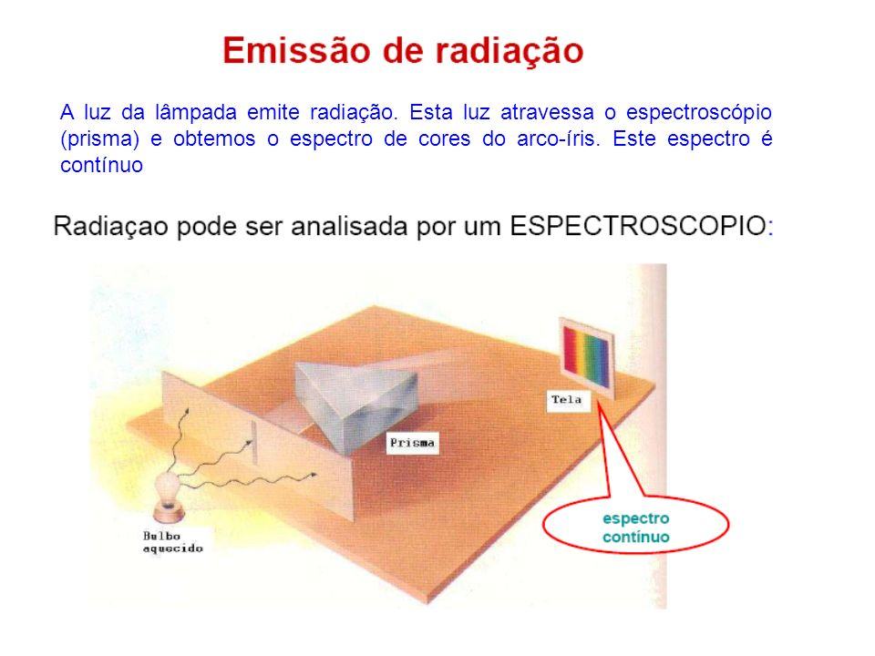A luz da lâmpada emite radiação. Esta luz atravessa o espectroscópio (prisma) e obtemos o espectro de cores do arco-íris. Este espectro é contínuo