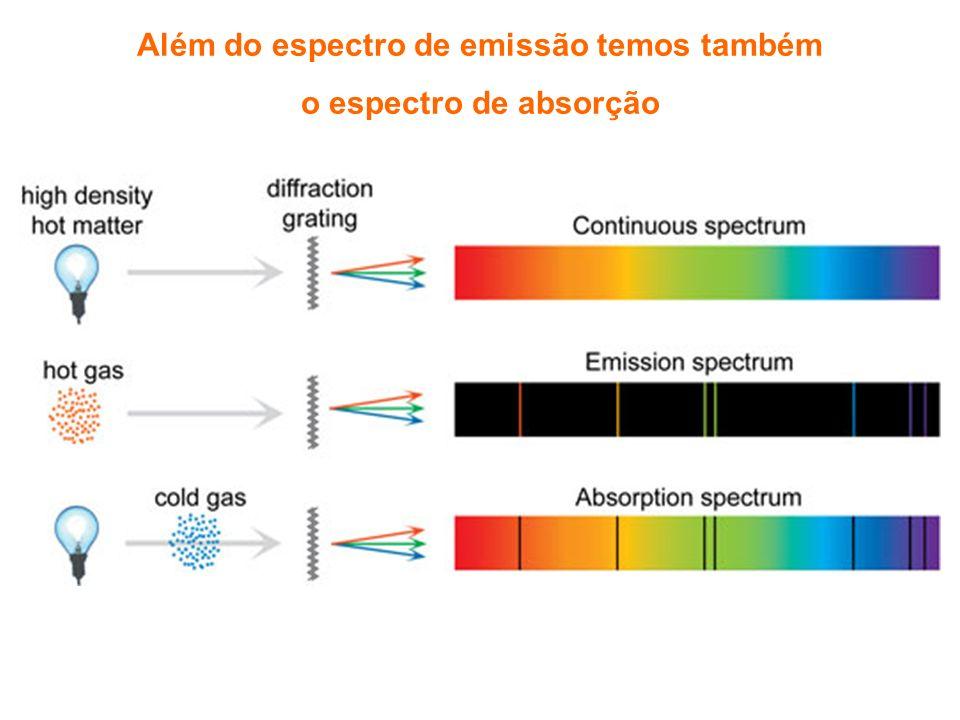 Além do espectro de emissão temos também o espectro de absorção