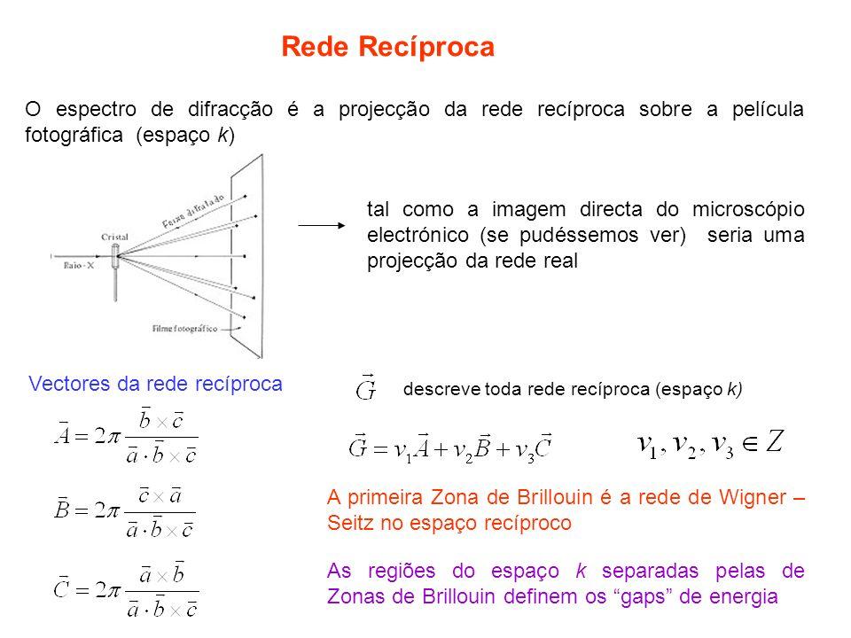 Vectores da rede recíproca descreve toda rede recíproca (espaço k) A primeira Zona de Brillouin é a rede de Wigner – Seitz no espaço recíproco As regiões do espaço k separadas pelas de Zonas de Brillouin definem os gaps de energia Rede Recíproca O espectro de difracção é a projecção da rede recíproca sobre a película fotográfica (espaço k) tal como a imagem directa do microscópio electrónico (se pudéssemos ver) seria uma projecção da rede real