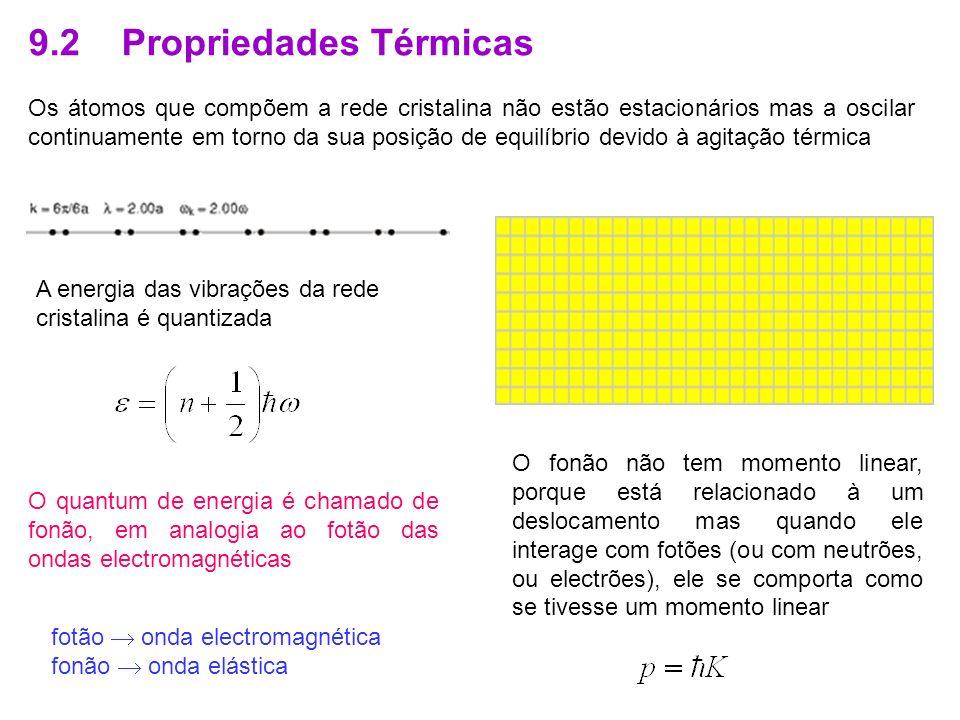 9.2 Propriedades Térmicas Os átomos que compõem a rede cristalina não estão estacionários mas a oscilar continuamente em torno da sua posição de equilíbrio devido à agitação térmica A energia das vibrações da rede cristalina é quantizada O quantum de energia é chamado de fonão, em analogia ao fotão das ondas electromagnéticas O fonão não tem momento linear, porque está relacionado à um deslocamento mas quando ele interage com fotões (ou com neutrões, ou electrões), ele se comporta como se tivesse um momento linear fotão onda electromagnética fonão onda elástica