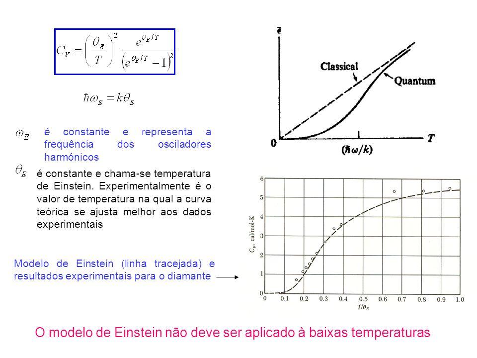 O modelo de Einstein não deve ser aplicado à baixas temperaturas Modelo de Einstein (linha tracejada) e resultados experimentais para o diamante é constante e chama-se temperatura de Einstein.