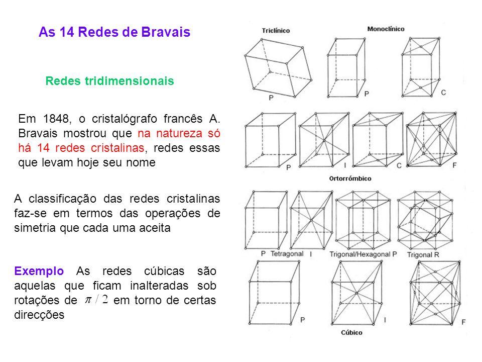Existem 5 tipos de redes de Bravais em duas dimensões