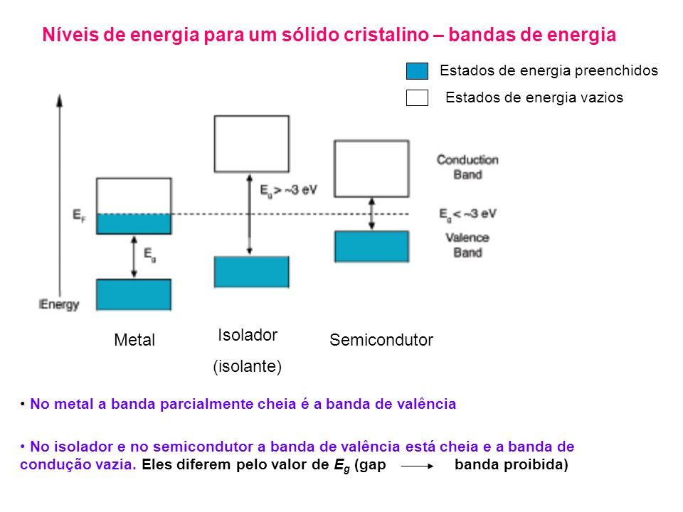 Níveis de energia para um sólido cristalino – bandas de energia Metal Isolador (isolante) Semicondutor Estados de energia preenchidos Estados de energia vazios No metal a banda parcialmente cheia é a banda de valência No isolador e no semicondutor a banda de valência está cheia e a banda de condução vazia.