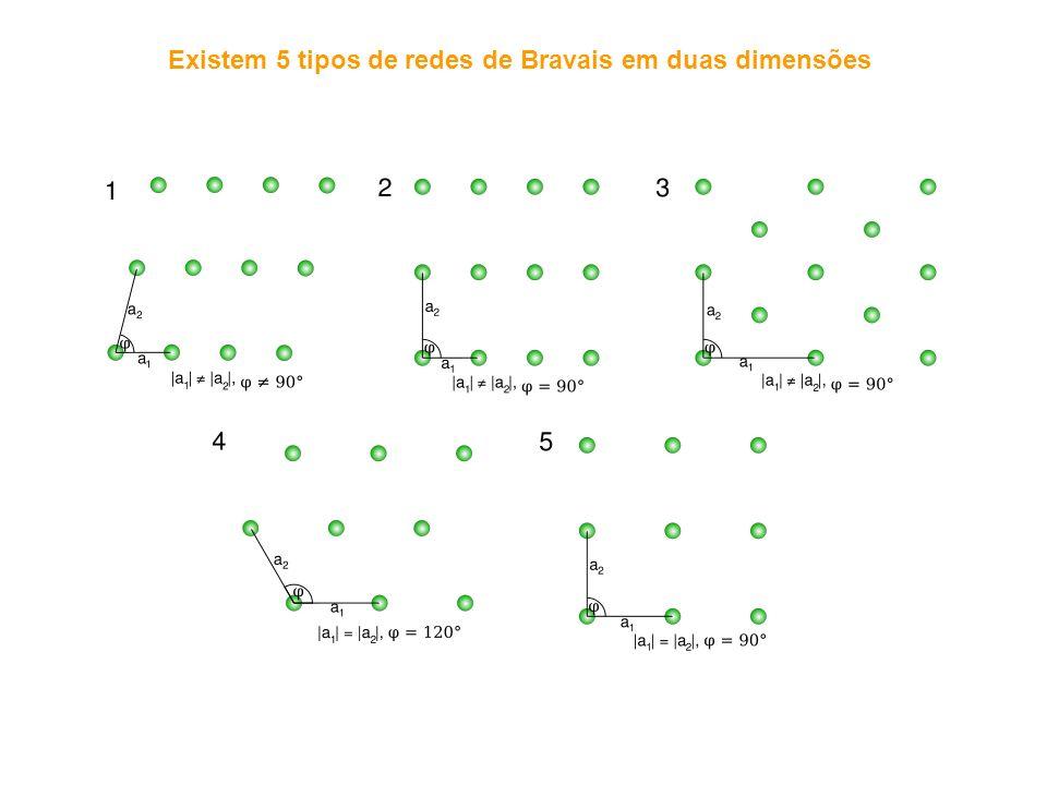 As posições ocupadas pelos átomos podem ser visualizadas imaginando-os como esferas rígidas, encostadas umas às outras Empacotamento A maioria dos elementos metálicos (90%) cristaliza-se com estruturas altamente densas : Cúbica de corpo centrado (ccc) Cúbica de face centrada (cfc) Hexagonal compacta (hc) Factor de empacotamento (F.E.) - nível de ocupação por átomos de uma estrutura cristalina N - número de átomos que efectivamente ocupam a célula V A - volume do átomo ( ) r - raio do átomo V c - Volume da célula unitária ccccfc