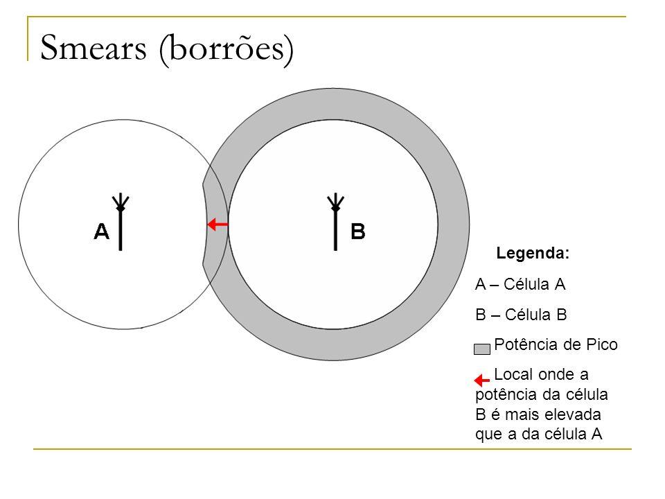 Smears (borrões) Legenda: A – Célula A B – Célula B Potência de Pico Local onde a potência da célula B é mais elevada que a da célula A