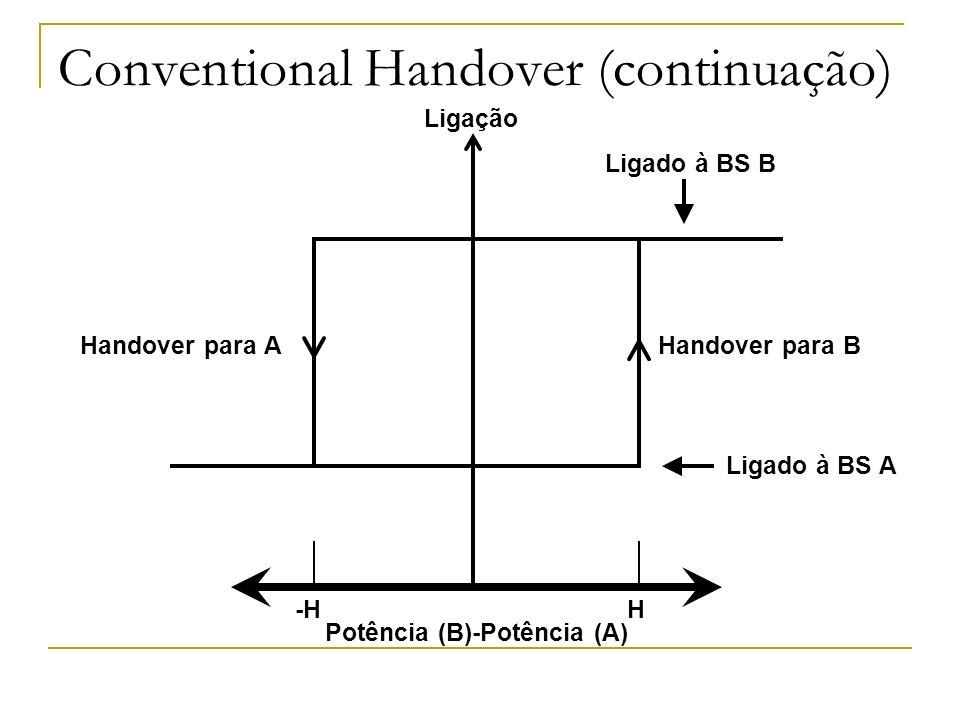 Conventional Handover (continuação) -H H Ligação Ligado à BS B Ligado à BS A Handover para AHandover para B Potência (B)-Potência (A)