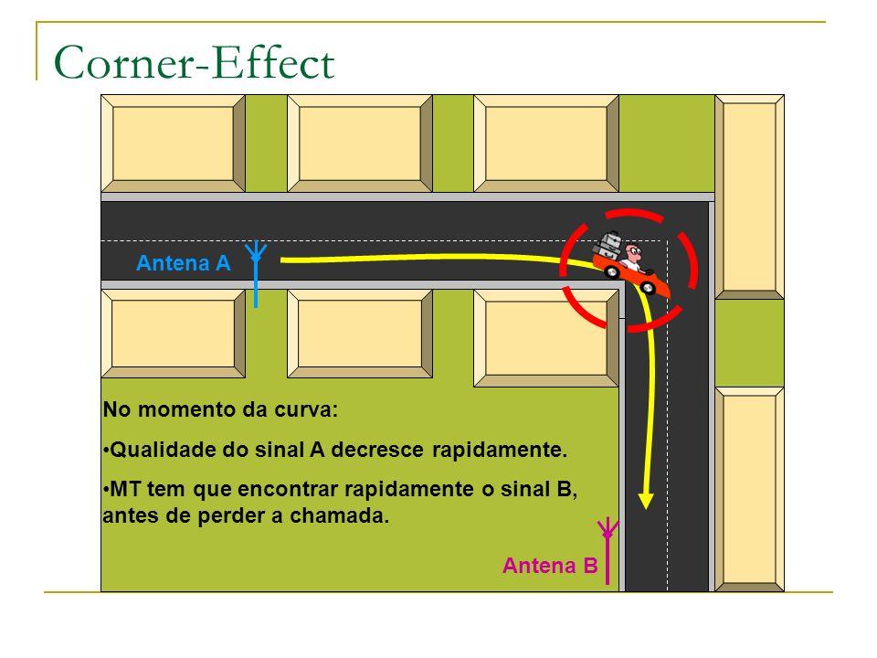 Antena A Antena B No momento da curva: Qualidade do sinal A decresce rapidamente. MT tem que encontrar rapidamente o sinal B, antes de perder a chamad