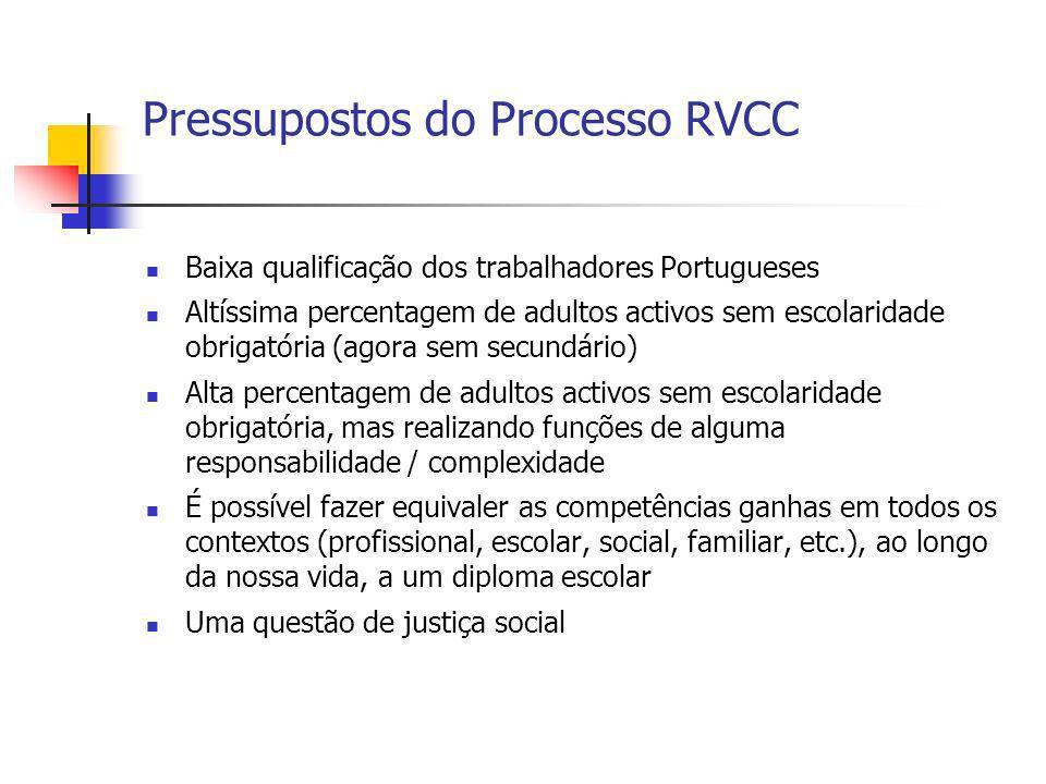 Pressupostos do Processo RVCC Baixa qualificação dos trabalhadores Portugueses Altíssima percentagem de adultos activos sem escolaridade obrigatória (