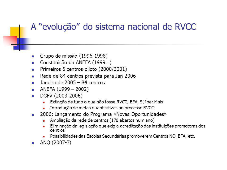 A evolução do sistema nacional de RVCC Grupo de missão (1996-1998) Constituição da ANEFA (1999…) Primeiros 6 centros-piloto (2000/2001) Rede de 84 cen