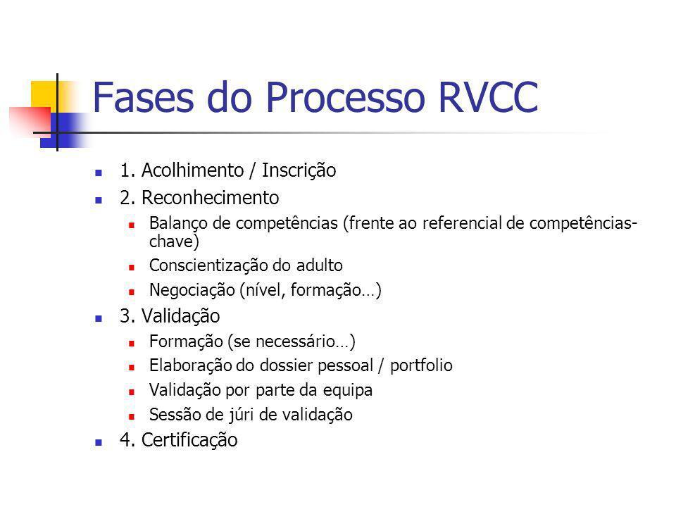 Fases do Processo RVCC 1. Acolhimento / Inscrição 2. Reconhecimento Balanço de competências (frente ao referencial de competências- chave) Conscientiz
