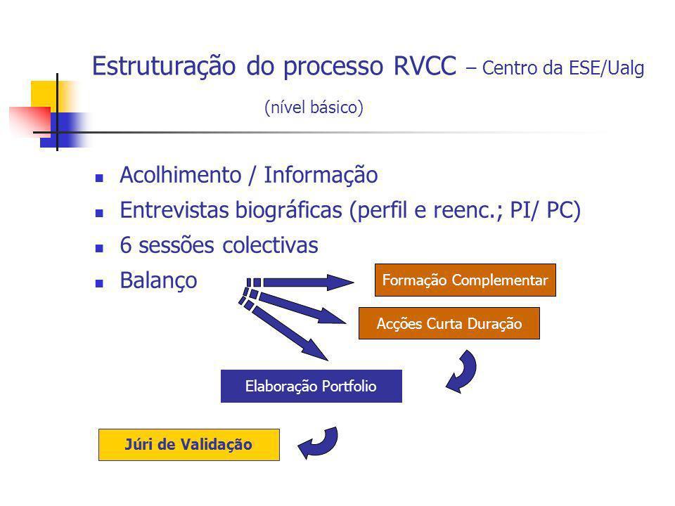 Estruturação do processo RVCC – Centro da ESE/Ualg Acolhimento / Informação Entrevistas biográficas (perfil e reenc.; PI/ PC) 6 sessões colectivas Bal