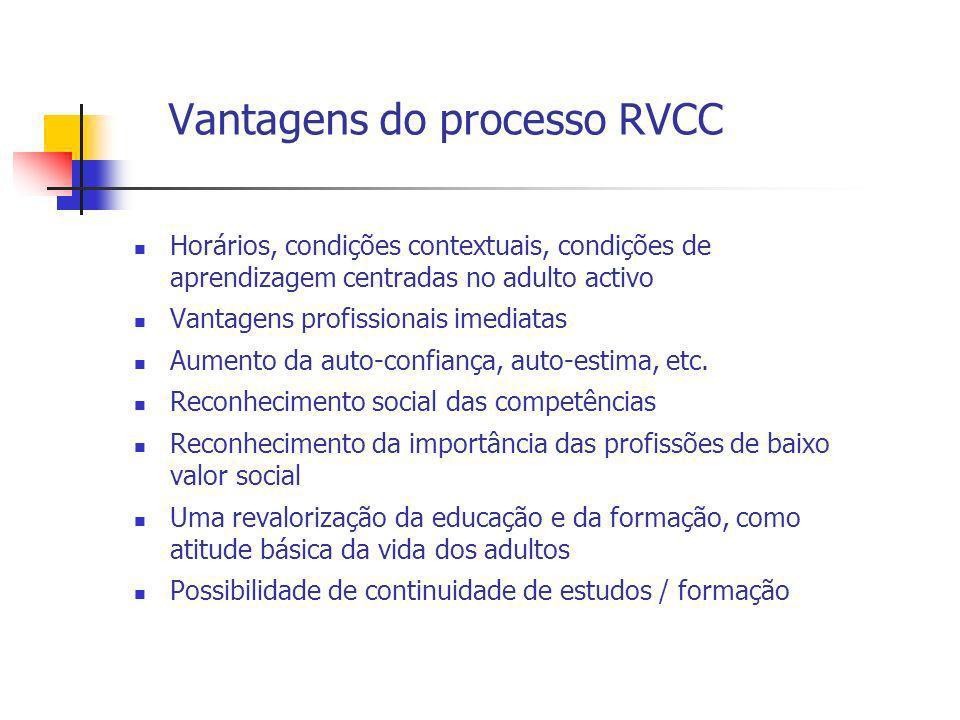 Vantagens do processo RVCC Horários, condições contextuais, condições de aprendizagem centradas no adulto activo Vantagens profissionais imediatas Aum