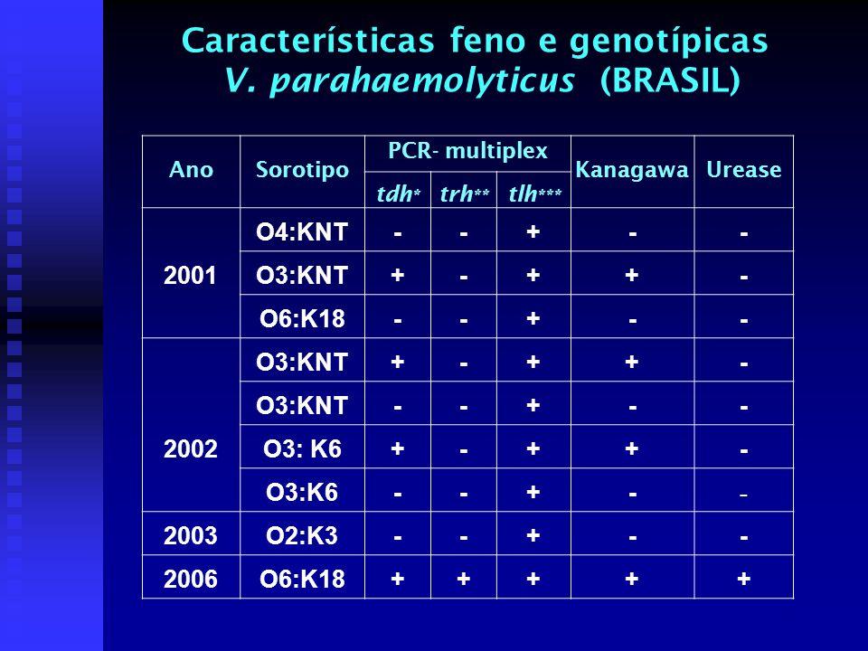 AnoSorotipo PCR- multiplex Kanagawa Urease tdh * trh ** tlh *** 2001 O4:KNT --+ - - O3:KNT+-++ - O6:K18--+-- 2002 O3:KNT+-++ - --+- - O3: K6+-++ - --+