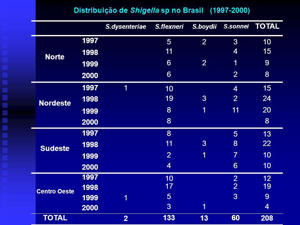 Distribuição de Shigella sp no Brasil (1997-2000)