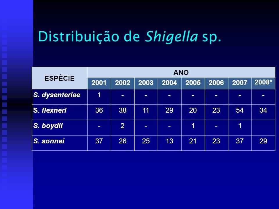 Distribuição de Shigella sp. ESPÉCIE ANO 2001200220032004200520062007 2008* S. dysenteriae1------- S. flexneri3638112920235434 S. boydii-2--1-1 S. son
