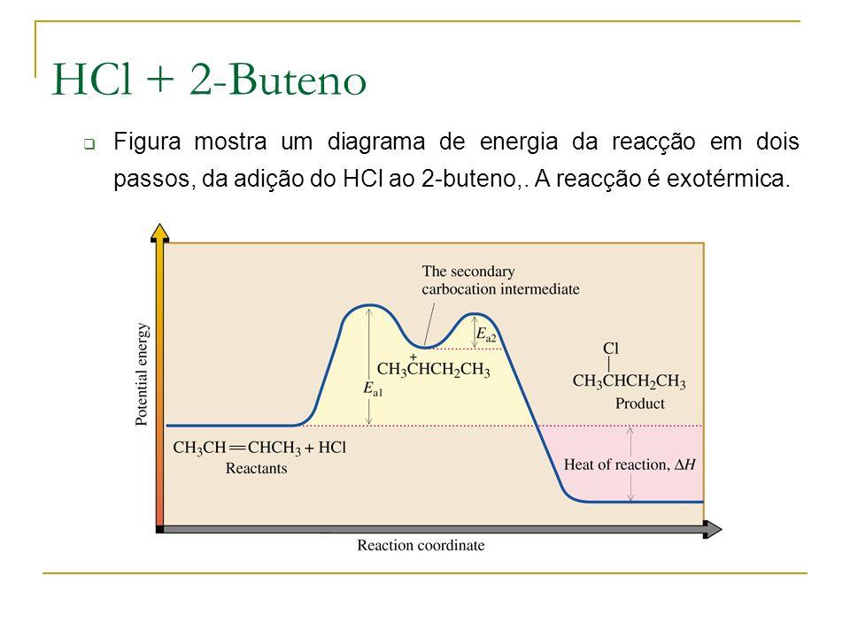 HCl + 2-Buteno Figura mostra um diagrama de energia da reacção em dois passos, da adição do HCl ao 2-buteno,.